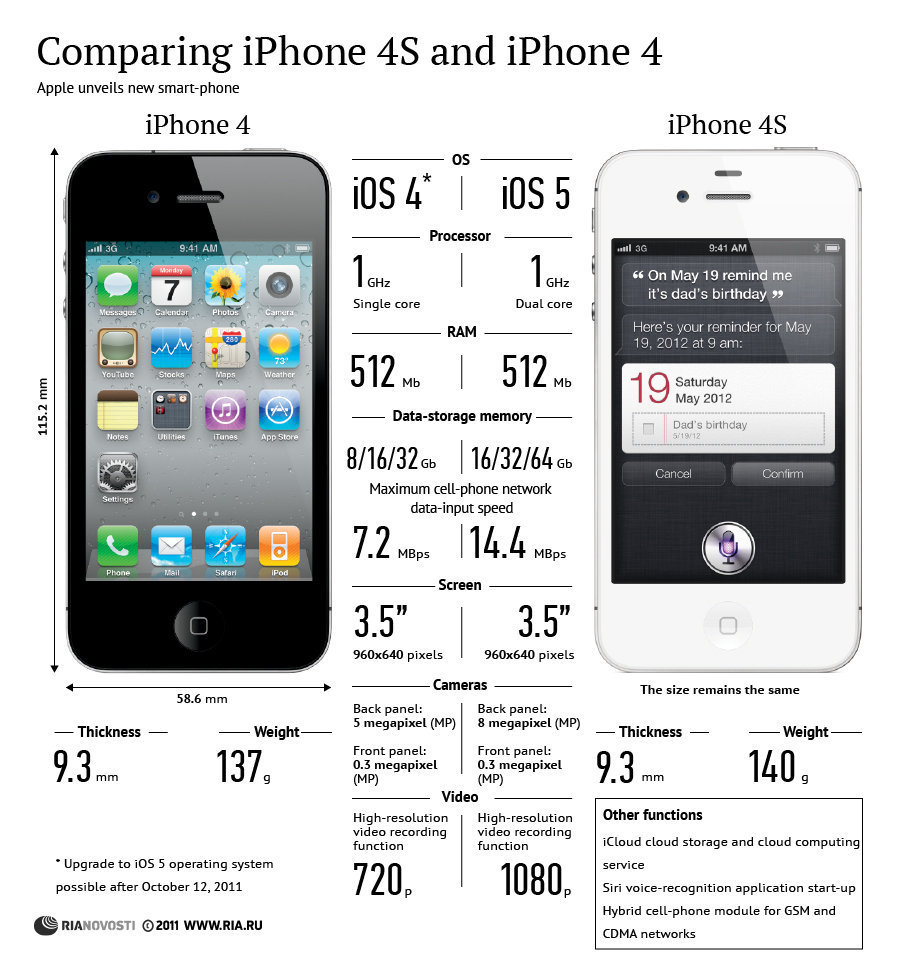 iPhone 4S vs iPhone 4