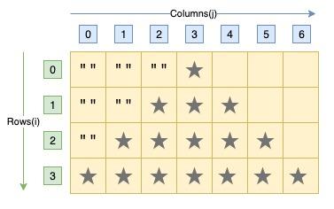 C program pyramid star pattern