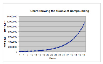 Graph Showing the miracale of compounding
