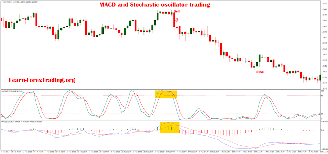 MACD and Stochastic oscillator trading