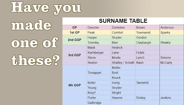 My Surname Table