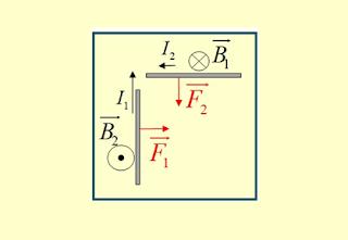 Η δύναμη Laplace και ο τρίτος νόμος του Νεύτωνα.
