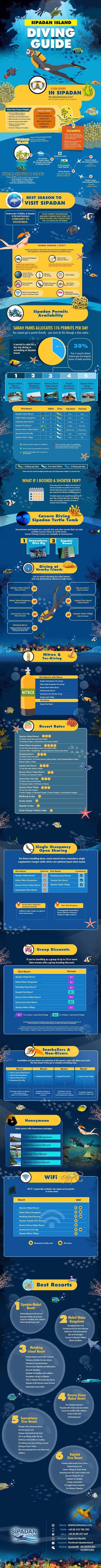 Sipadan Island Diving Guide #infographic