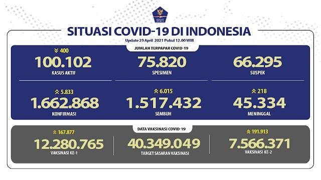 (29 April 2021 pukul 14.00 WIB) Data Vaksinasi Covid-19 di Indonesia