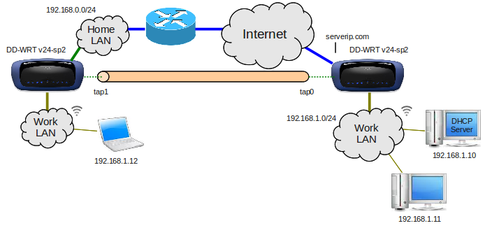 Casual Analysis: Bridging Two dd-wrt Routers Using OpenVPN