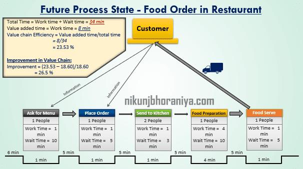 Analysis of Future State Map