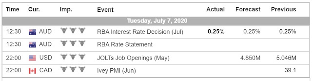 Economic Calendar (7.7.20) - Forex Trading tutorials for beginners in the Philippines