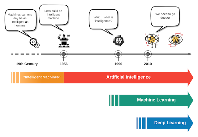 The evolution of Artificial Intelligence, Machine Learning, and Deep Learning