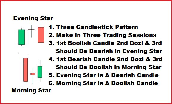 Morning star / Evening star ( Candle Stick Pattern )