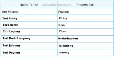 nama tarian dan properti diindonesia www.simplenews.me
