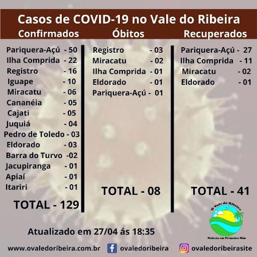 O Vale do Ribeira neste (27/04), soma 129 casos positivos e 08 mortes do Coronavírus - Covid-19