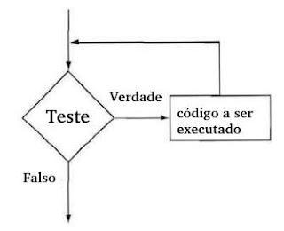 Estrutura de repetição while em C++ - Exemplo de código