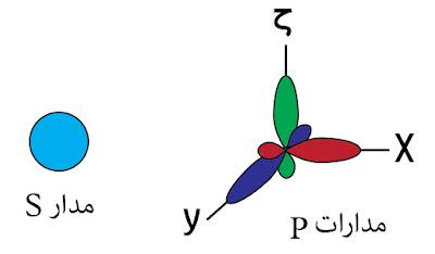 المدارات الذرية s و p