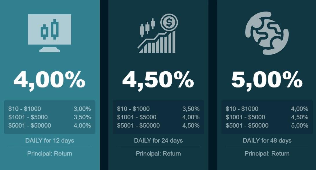 Инвестиционные планы Dividend Market