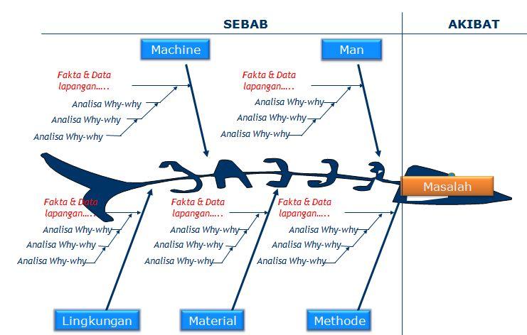 Fishbone Diagram Kaizenpro