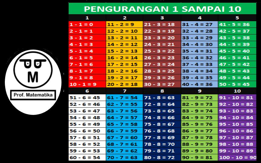 Tabel Pengurangan 1 Sampai 10 - 100 Lengkap