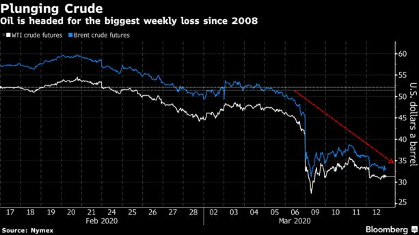 Oil Set for Worst Week Since 2008 With Virus Hitting Demand - Bloomberg