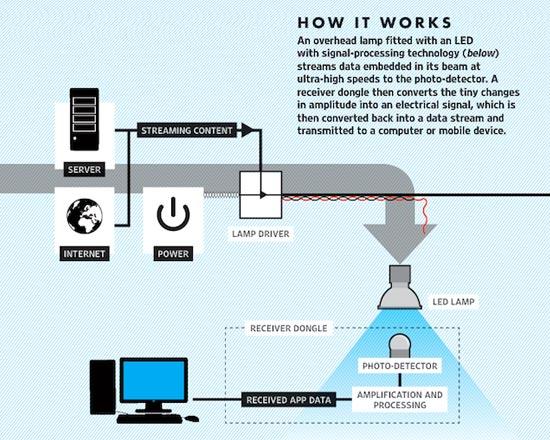Li-Fi Tehnologi gres calon pengganti Wi-Fi dan 100x lebih cepat