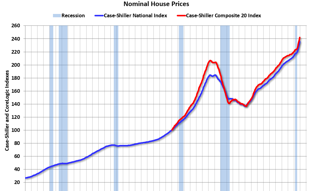Real House Prices and Price-to-Rent Ratio in December
