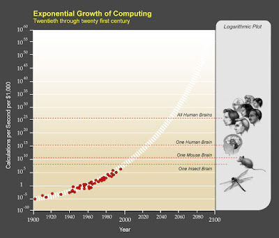 Chart of Exponential Growth of Computing