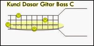 Kunci Gitar Bass C