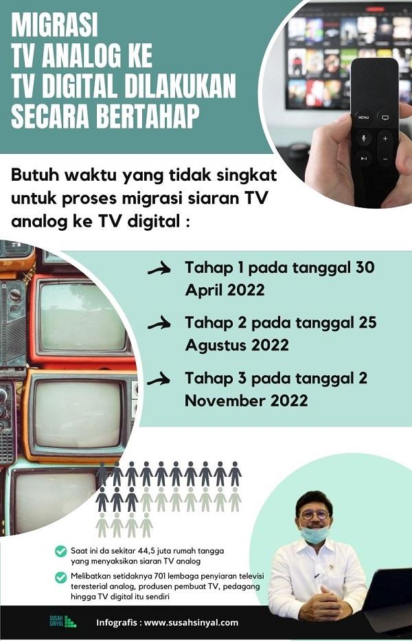 Proses Migrasi TV Digital Dilakukan Secara Bertahap