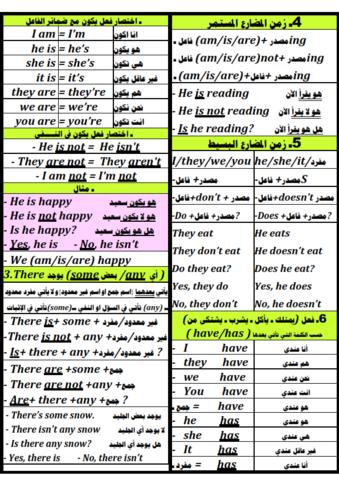 ملخص اللغة الانجليزية للصف السادس الابتدائي الترم الاول 2021