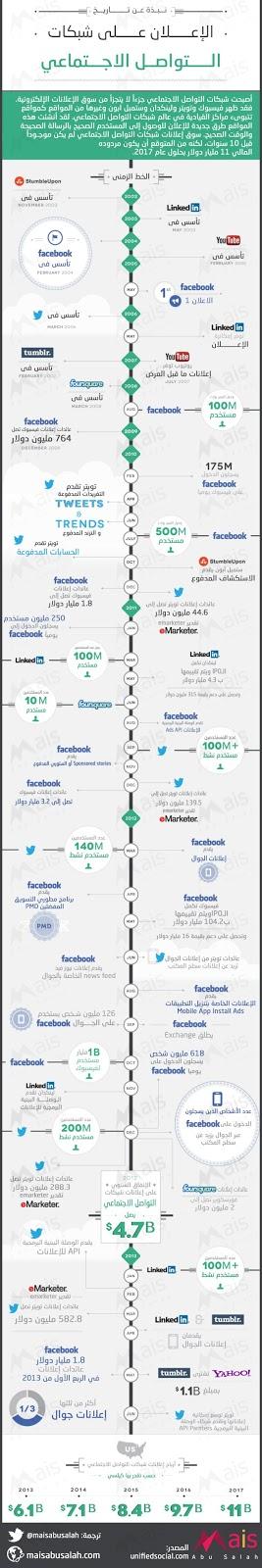 نبذة عن تاريخ الإعلان على شبكات التواصل الاجتماعي #انفوجرافيك