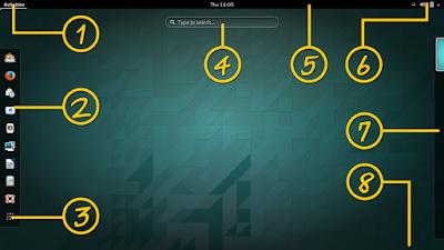 Beginner GNOME 3 Desktop Usage Guide