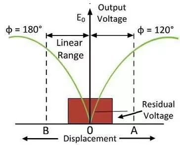 LVDT output