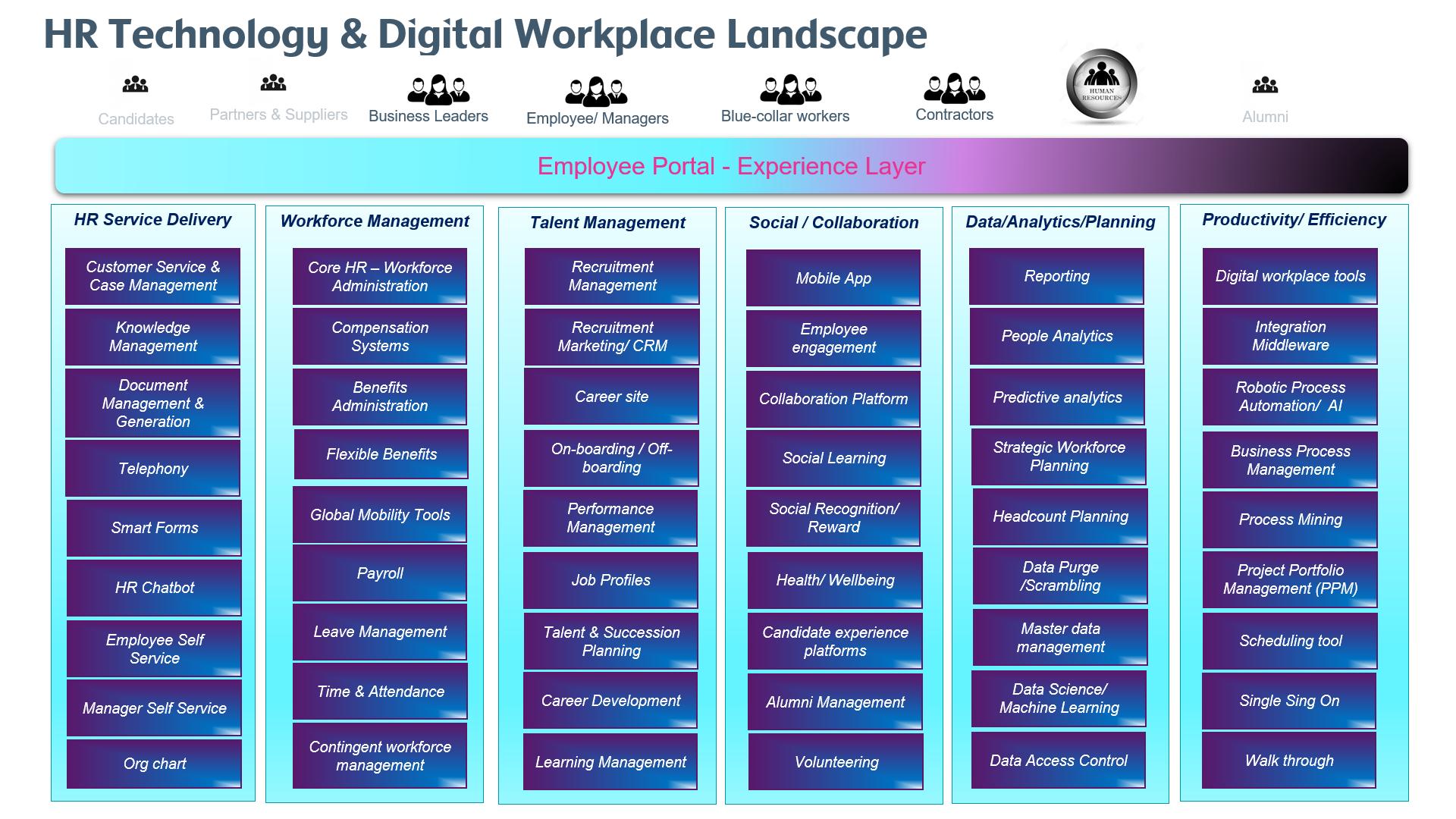 HR Technology Ecosystem, HR Technology Landscape
