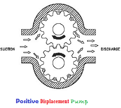positive displacement pump (gear pump)