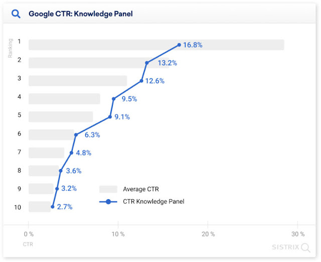 Les résultats avec des panneaux Knowledge prennent un coup dans le CTR aussi, avec la première position recevant seulement 16% des clics au lieu de 28%.