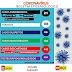 Coronavírus: Confira o boletim epidemiológico de Iaçu