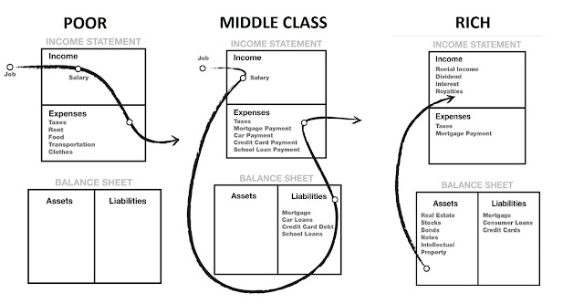 Cash Flow of rich, poor and middle class