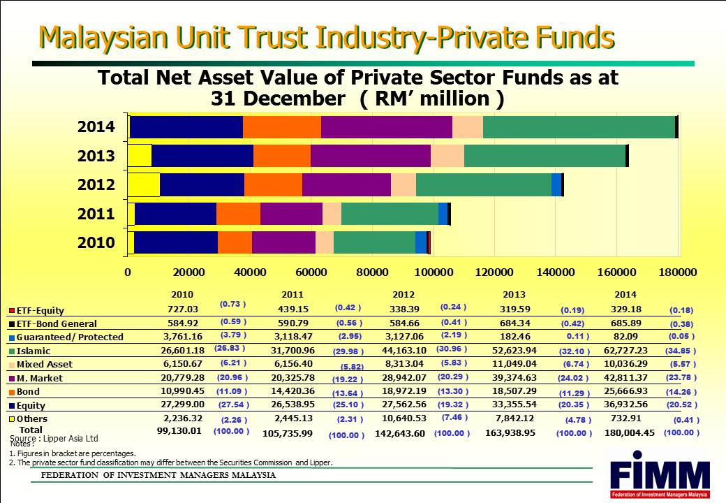Why Invest With Unit Trust A Personal Finance Blog For Malaysian