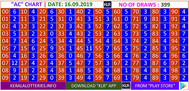 Kerala Lottery Winning Number Daily  AB  chart  on 16.09.2019