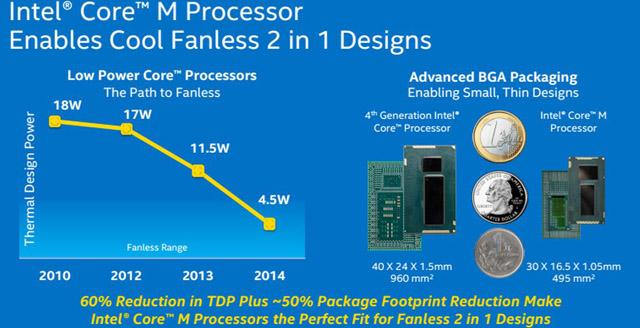 processador série M para notebook