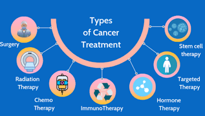 types of cancer treatment