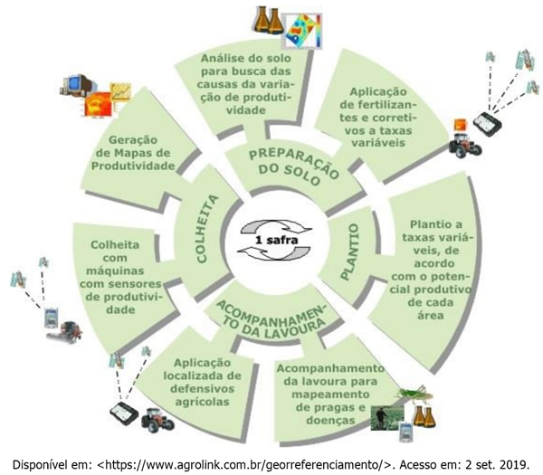 (Unichristus 2020) As rápidas transformações que a moderna agricultura vem sofrendo nas últimas décadas tornaram-na uma atividade altamente competitiva.