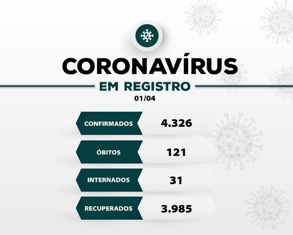 Registro-SP confirma mais dois novos óbitos e soma 121 mortes por Coronavirus - Covid-19