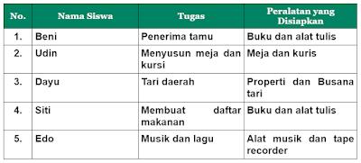 tabel siswa dan tugas peralatan yang disiapkan www.simplenews.me