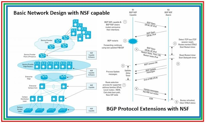 BGP Advance Feature Non Stop Forwarding- NSF
