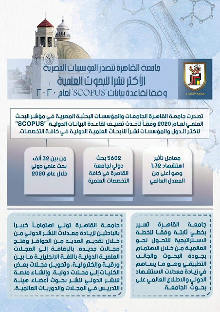"""جامعة القاهرة تتصدر المؤسسات المصرية الأكثر نشرًا للبحوث العلمية وفقًا لقاعدة بيانات """"سكوبس"""" الدولية لعام 2020"""