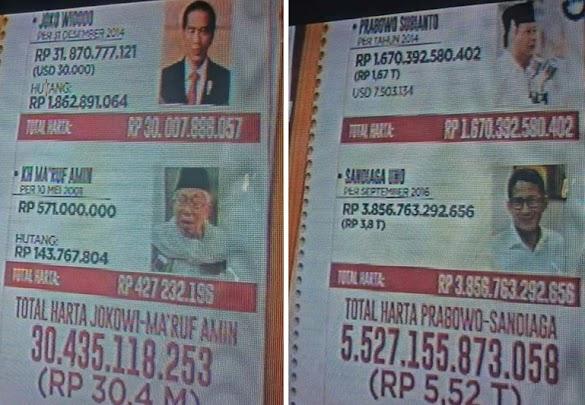 Bukan Jumlahnya, Netizen Kagum Kekayaan Sandiaga Uno karena Gak Punya Utang