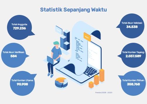 statistik-kompasiana