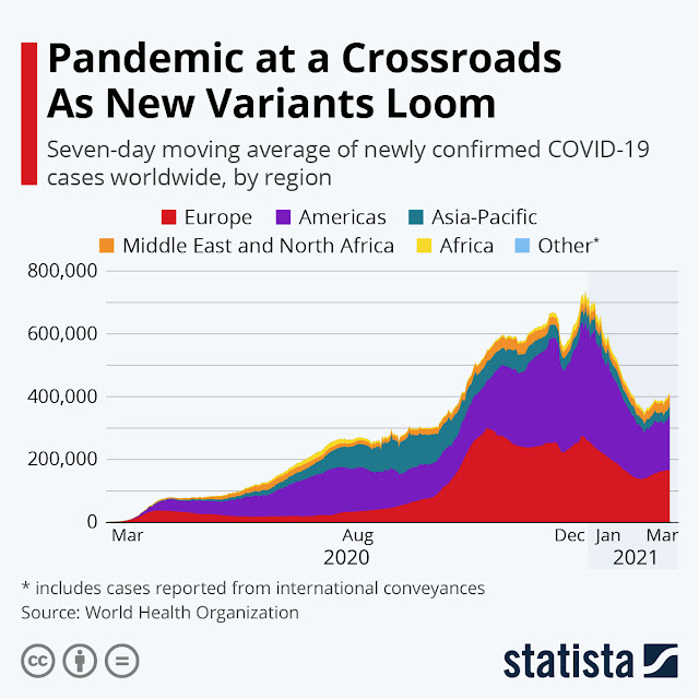 Pandemic at a Crossroads as New Variants Loom #infographic #Pandemic #Covid-19 #infographics #Coronavirus disease #Infographic