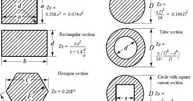 WHAT IS POLAR MODULUS OF SECTION? - Mechanical engineering