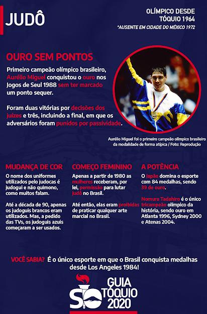 Quantas medalhas tem o Brasil em Olimpíadas no judô