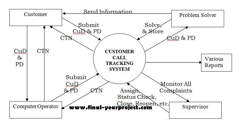 Behavioral Analytics: 5 Customer-Tracking Technologies